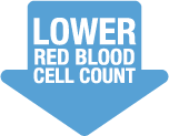 Lower Red Blood Cell Count