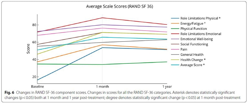 MS RAND score changes over 1 year